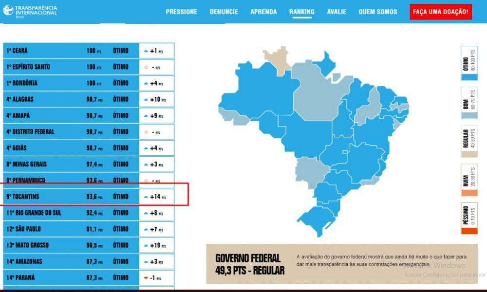 Tocantins avançou para a 9ª posição e está entre os estados mais transparentes sobre os dados da covid-19 – Foto: Antônio Gonçalves/Governo do Tocantins