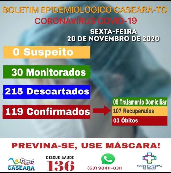 Boletim Epidemiológico desta sexta - feira (20) mostrou o aumento de casos de coronavírus - Foto: Secretaria Municipal de Saúde de Caseara / Divulgação